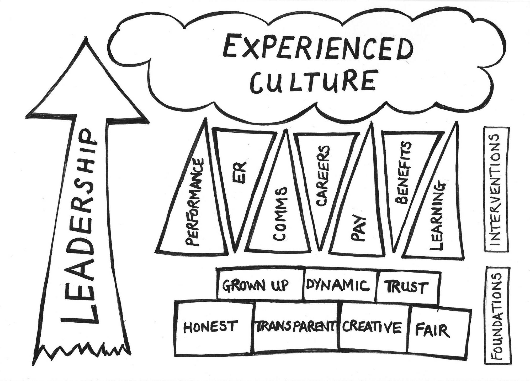 what is organizational culture pdf